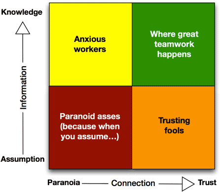 Quadrant with Y axis from assumption and knowledge, x from paranoia and trust