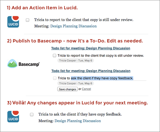 Edit Your To-Dos in Basecamp - they automatically sync to Lucid Meetings