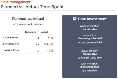 Screenshot showing planned meeting time and actual time spent.